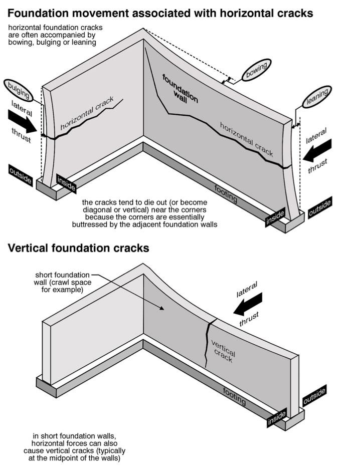 Structures Cracks