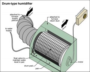 Drum Furnaces Humidifier