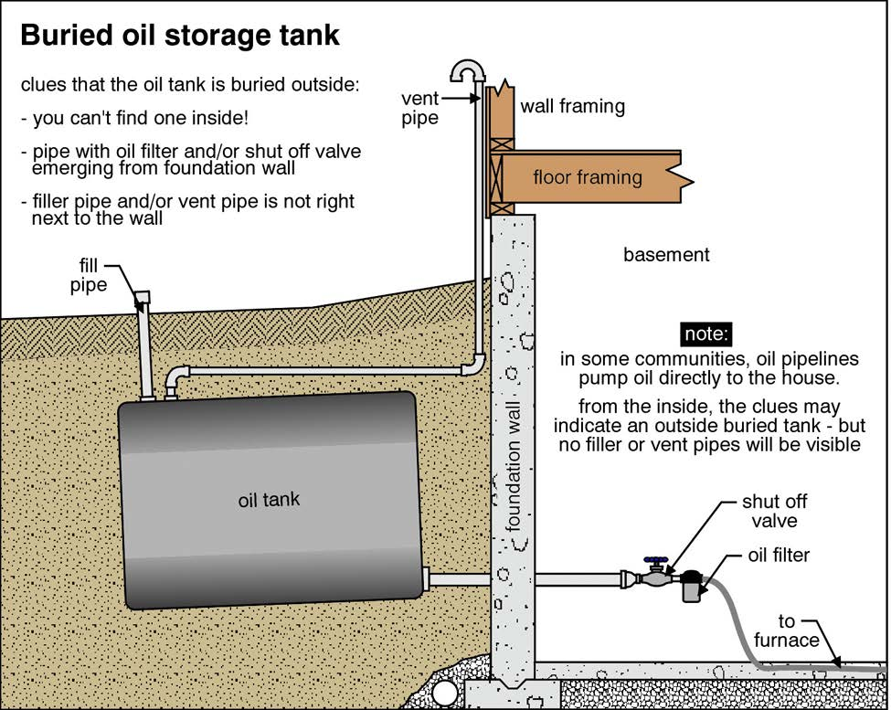 ... On Underground Oil Tanks. Removal Of A Tank Is A Significant Expense.  Contamination Of Soil Resulting From A Leak Leads To A Much Greater Expense.